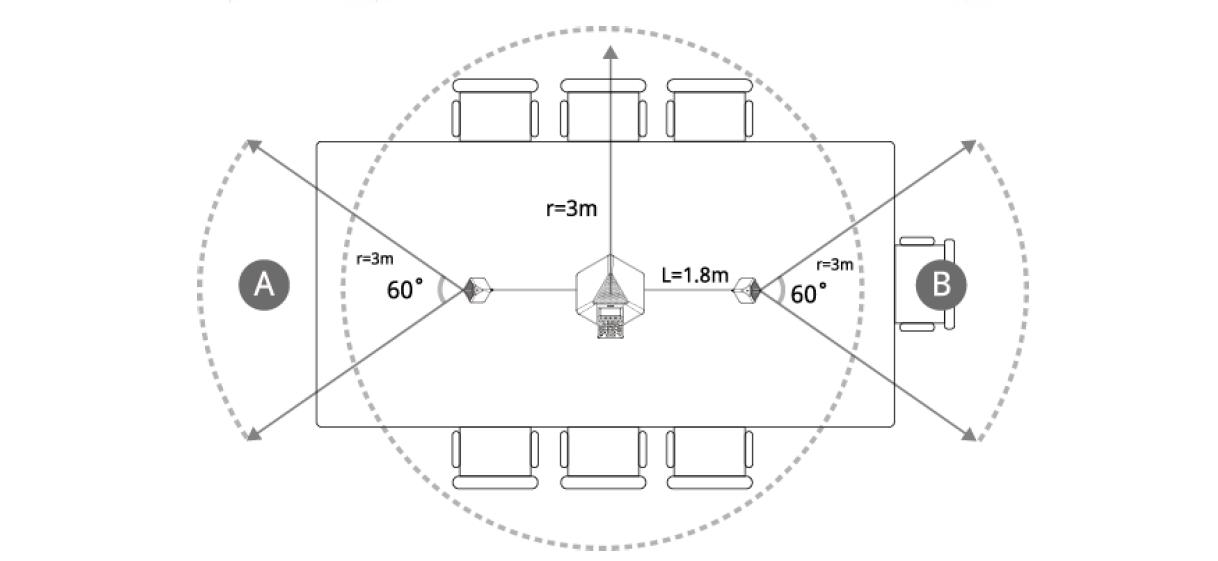Układ rozszerzony w sali konferencyjnej Yealink CP860: schemat pokazujący rozłożenie mikrofonów i zasięgi. Dodatkowe mikrofony ułożone w zasięgu do 1,8m od centralnego mikrofonu, mają kąt nagrywania 60 stopni.