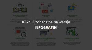 Miniatura: kliknij aby zobaczyć pełną wersję infografiki o wirtualnym faksie (obraz)