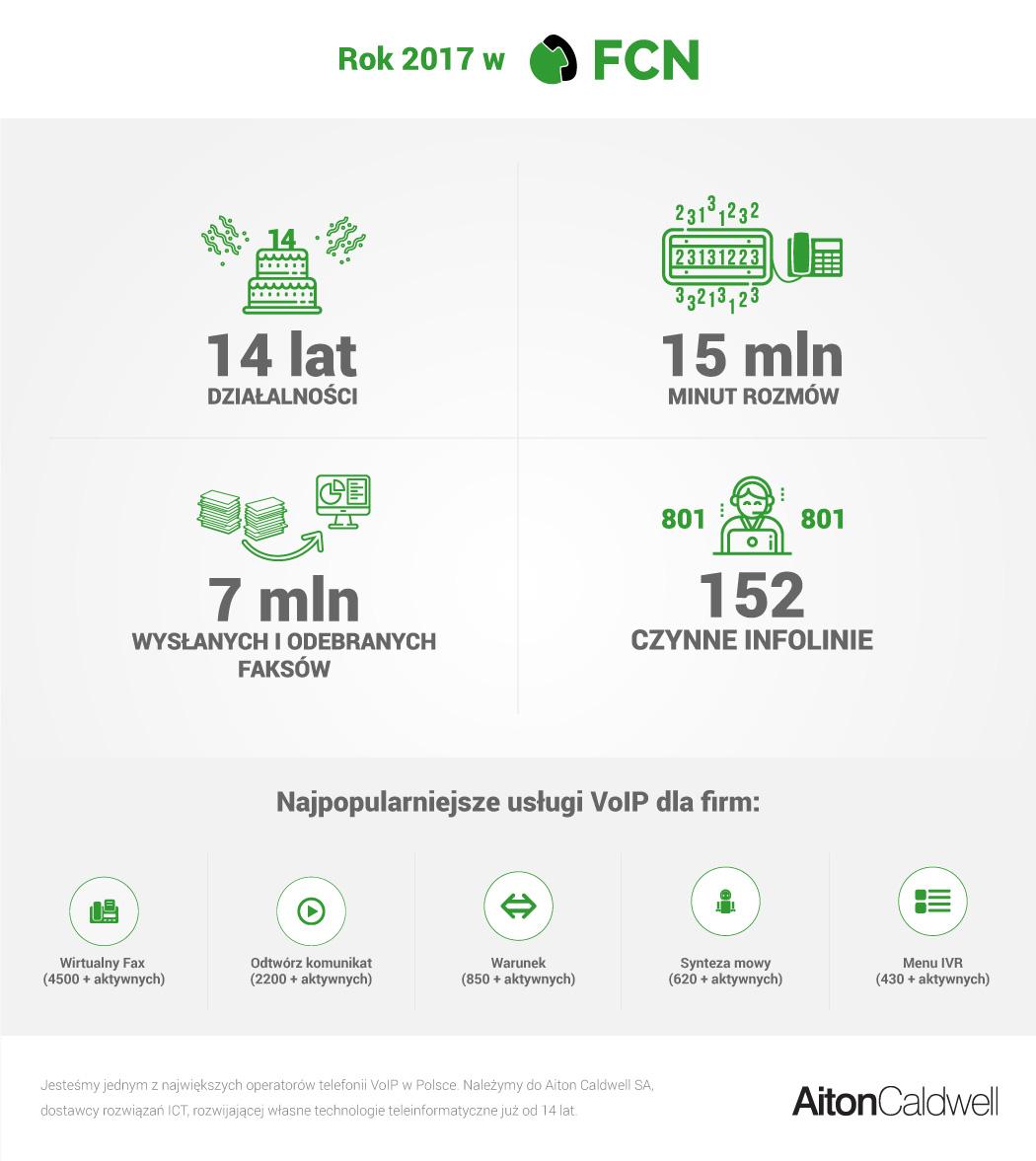 Mini infografika. FCN w 2017 to: 14-ty rok działalności, 15 milionów minut rozmów, 7 milionów faksów, 152 infolinie. Najpopularniejsze usługi to fax (4500 aktywnych), komunikaty (2200 aktywnych), warunek (850 aktywnych), menu ivr (650) i synteza mowy (430)